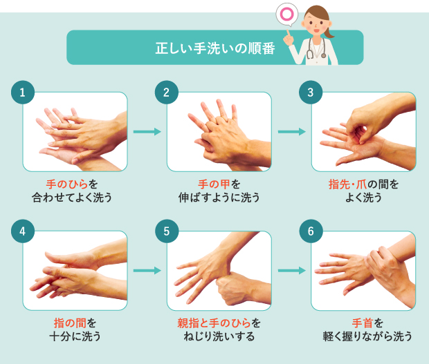 かぜ予防に効果的な手洗いの順番