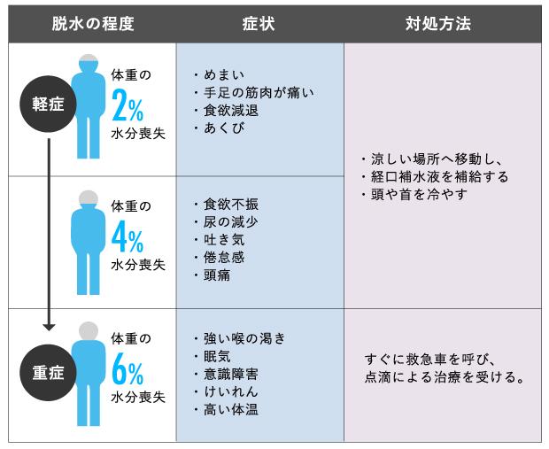熱中症の症状と対処方法の図