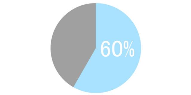 がん患者5年生存率が60%の円グラフ