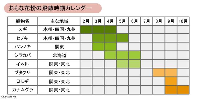 スギ、ヒノキ、ハンノキ、シラカバ、イネ科、ブタクサ、ヨモギ、カナムグラ花粉の飛散時期カレンダー