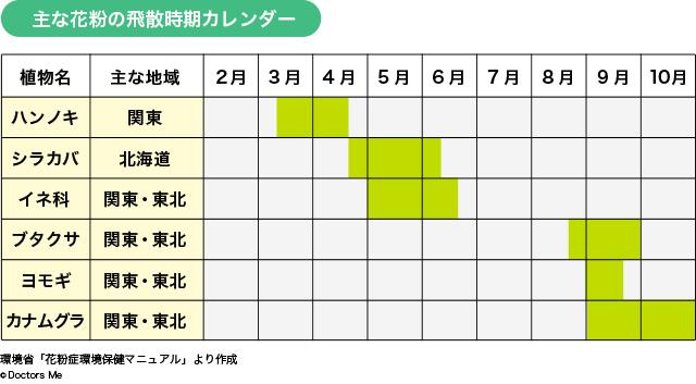 主な花粉の飛散時期カレンダー